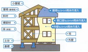 木造(在来軸組工法)の戸建て住宅